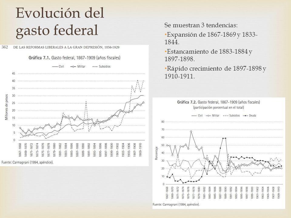 Evolución del gasto federal Se muestran 3 tendencias: Expansión de 1867-1869 y 1833- 1844. Estancamiento de 1883-1884 y 1897-1898. Rápido crecimiento
