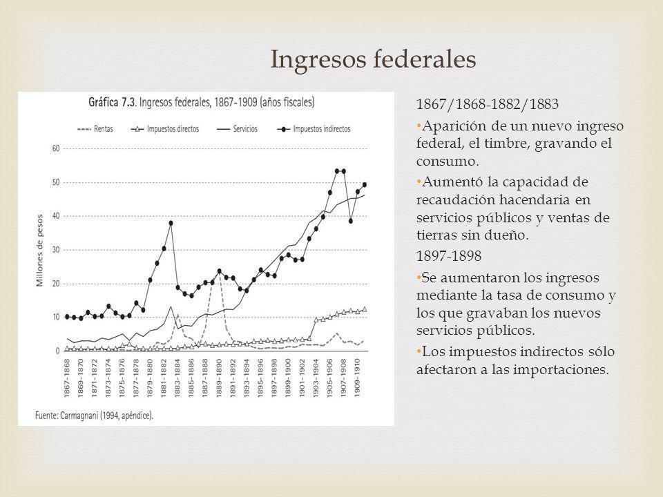 Ingresos federales 1867/1868-1882/1883 Aparición de un nuevo ingreso federal, el timbre, gravando el consumo. Aumentó la capacidad de recaudación hace