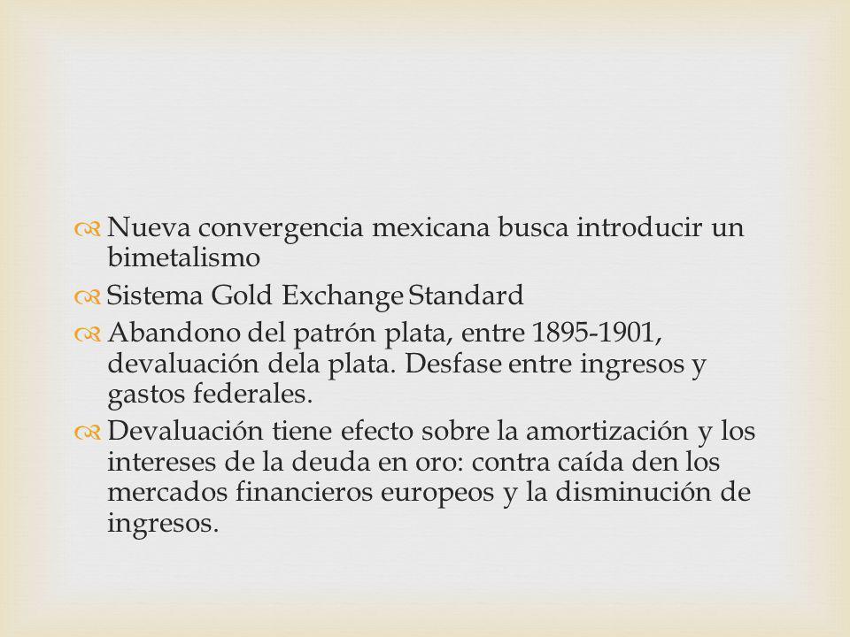 Nueva convergencia mexicana busca introducir un bimetalismo Sistema Gold Exchange Standard Abandono del patrón plata, entre 1895-1901, devaluación dela plata.