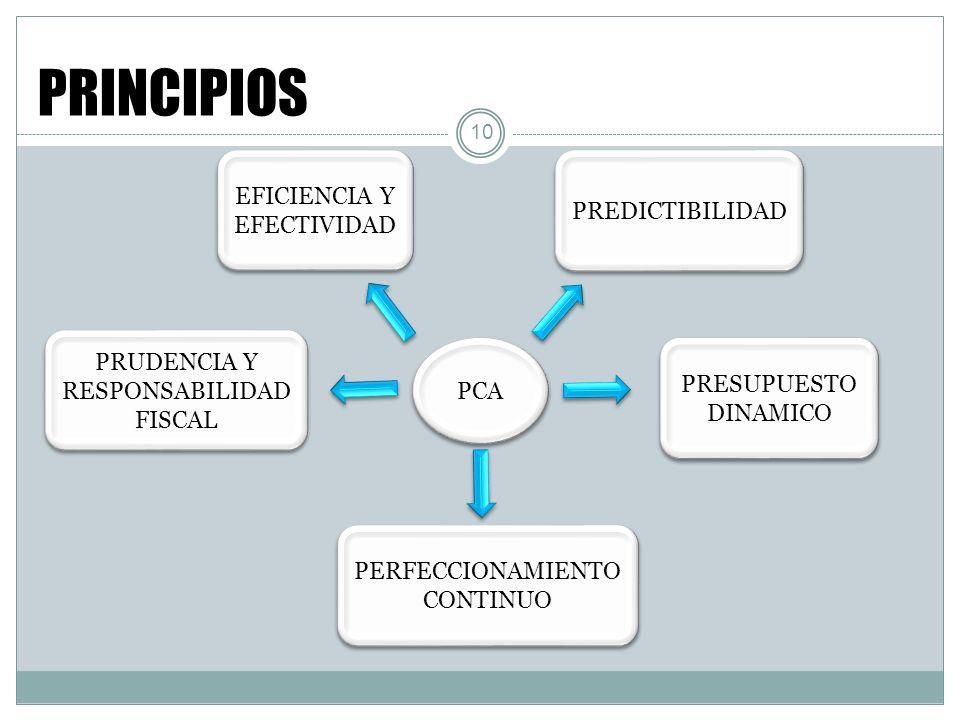 10 PRINCIPIOS EFICIENCIA Y EFECTIVIDAD EFICIENCIA Y EFECTIVIDAD PREDICTIBILIDAD PRESUPUESTO DINAMICO PRESUPUESTO DINAMICO PERFECCIONAMIENTO CONTINUO P