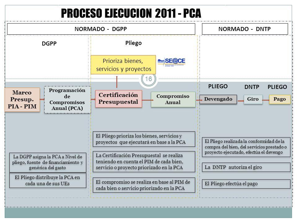 PROCESO EJECUCION 2011 - PCA Compromiso Anual Compromiso Anual Certificación Presupuestal 16 Programación de Compromisos Anual (PCA) Prioriza bienes,