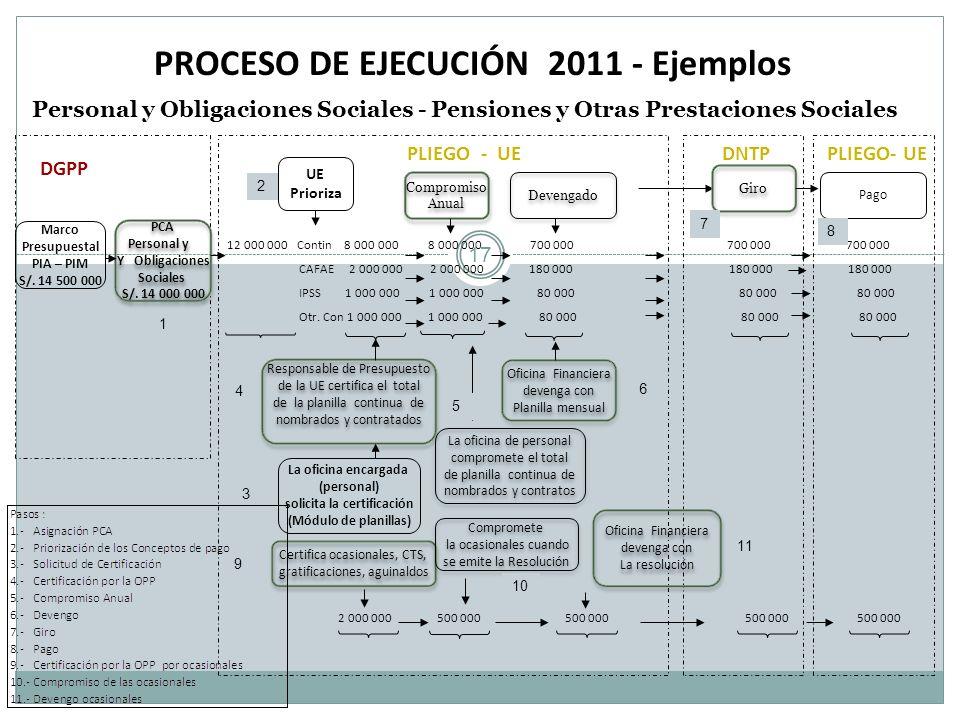 PROCESO DE EJECUCIÓN 2011 - Ejemplos Personal y Obligaciones Sociales - Pensiones y Otras Prestaciones Sociales Marco Presupuestal PIA – PIM S/. 14 50