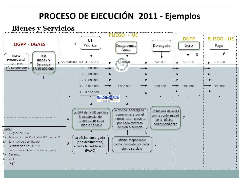 PROCESO DE EJECUCIÓN 2011 - Ejemplos Bienes y Servicios Marco Presupuestal PIA - PIM S/. 60 000 000 Devengado Pago DGPP - DGAES 55 000 000 B a 4 000 0