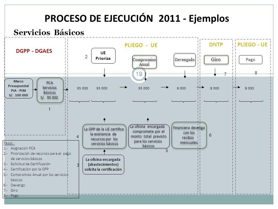 PROCESO DE EJECUCIÓN 2011 - Ejemplos Servicios Básicos Marco Presupuestal PIA - PIM S/. 100 000 Devengado Pago DGPP - DGAES 95 000 95 000 95 000 8 000