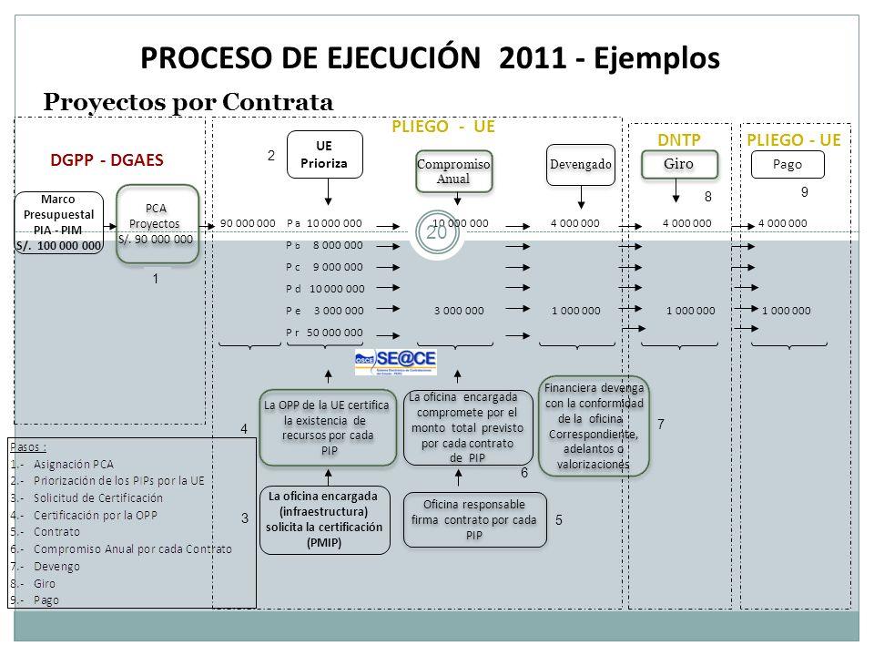 PROCESO DE EJECUCIÓN 2011 - Ejemplos Proyectos por Contrata Marco Presupuestal PIA - PIM S/. 100 000 000 Devengado Pago DGPP - DGAES 90 000 000 P a 10
