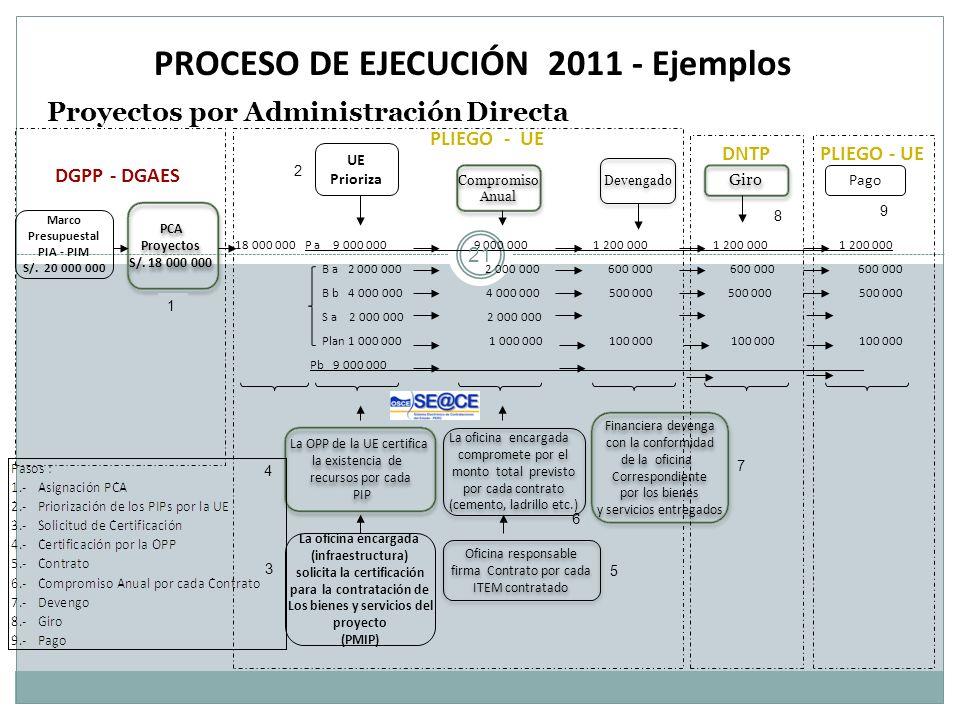 PROCESO DE EJECUCIÓN 2011 - Ejemplos Proyectos por Administración Directa Marco Presupuestal PIA - PIM S/. 20 000 000 Devengado Pago DGPP - DGAES 18 0