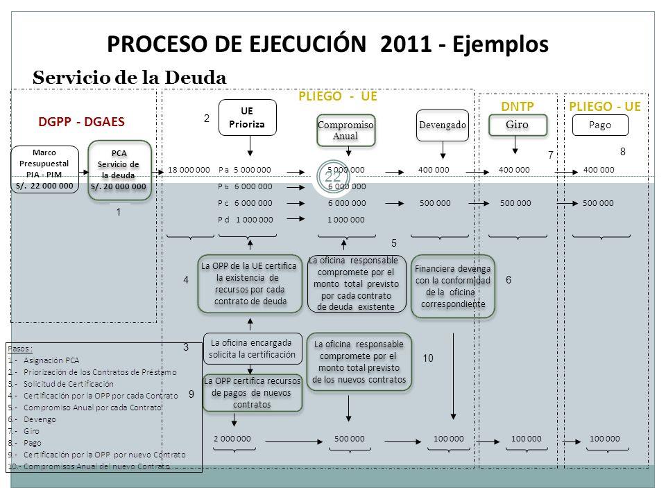 PROCESO DE EJECUCIÓN 2011 - Ejemplos Servicio de la Deuda Marco Presupuestal PIA - PIM S/. 22 000 000 Devengado Pago DGPP - DGAES 18 000 000 P a 5 000