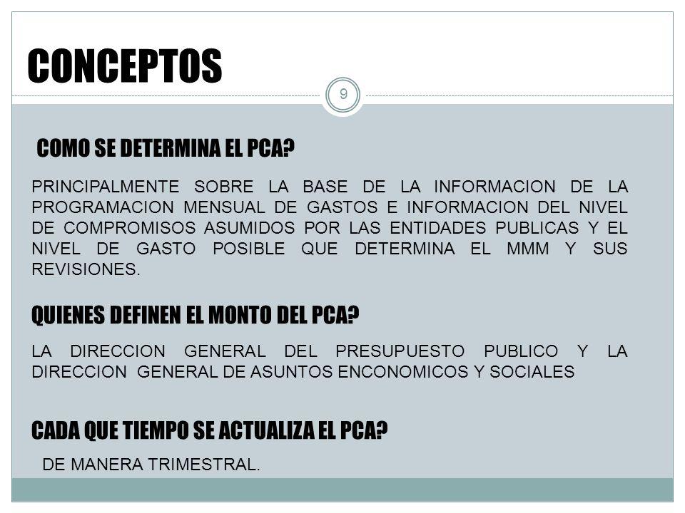 10 PRINCIPIOS EFICIENCIA Y EFECTIVIDAD EFICIENCIA Y EFECTIVIDAD PREDICTIBILIDAD PRESUPUESTO DINAMICO PRESUPUESTO DINAMICO PERFECCIONAMIENTO CONTINUO PERFECCIONAMIENTO CONTINUO PRUDENCIA Y RESPONSABILIDAD FISCAL PCA