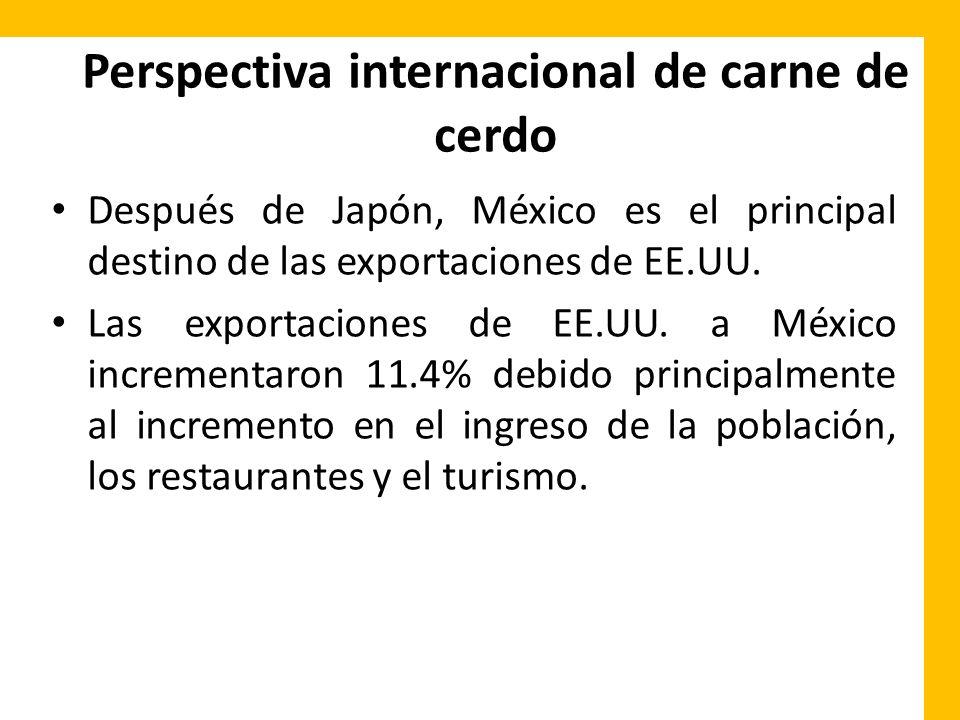 Perspectiva internacional de carne de cerdo Después de Japón, México es el principal destino de las exportaciones de EE.UU. Las exportaciones de EE.UU