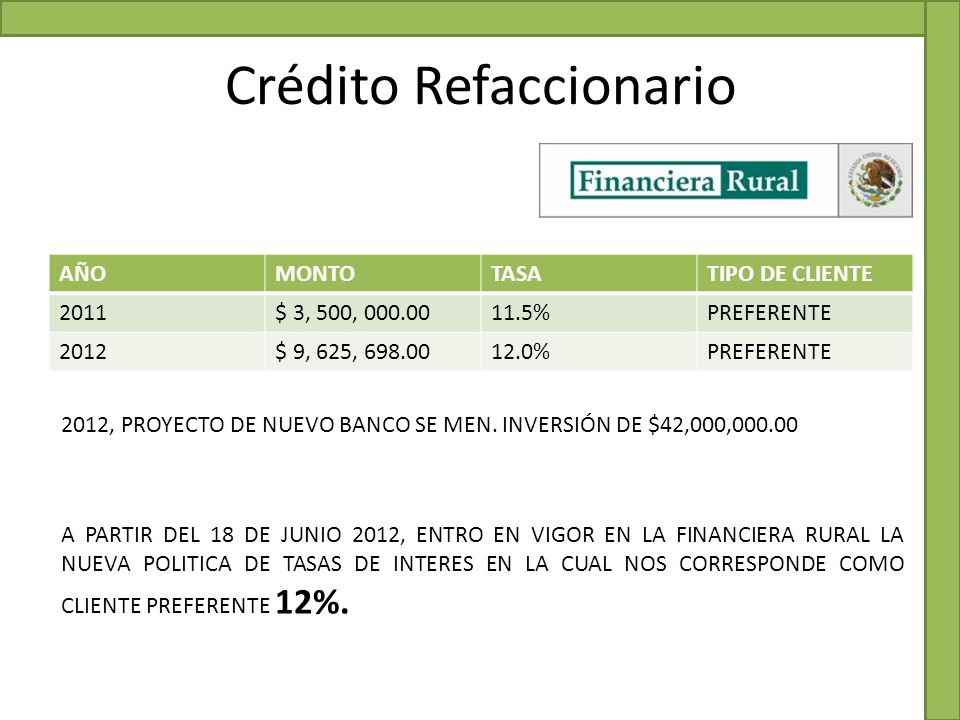 Crédito Refaccionario AÑOMONTOTASATIPO DE CLIENTE 2011$ 3, 500, 000.0011.5%PREFERENTE 2012$ 9, 625, 698.0012.0%PREFERENTE A PARTIR DEL 18 DE JUNIO 201