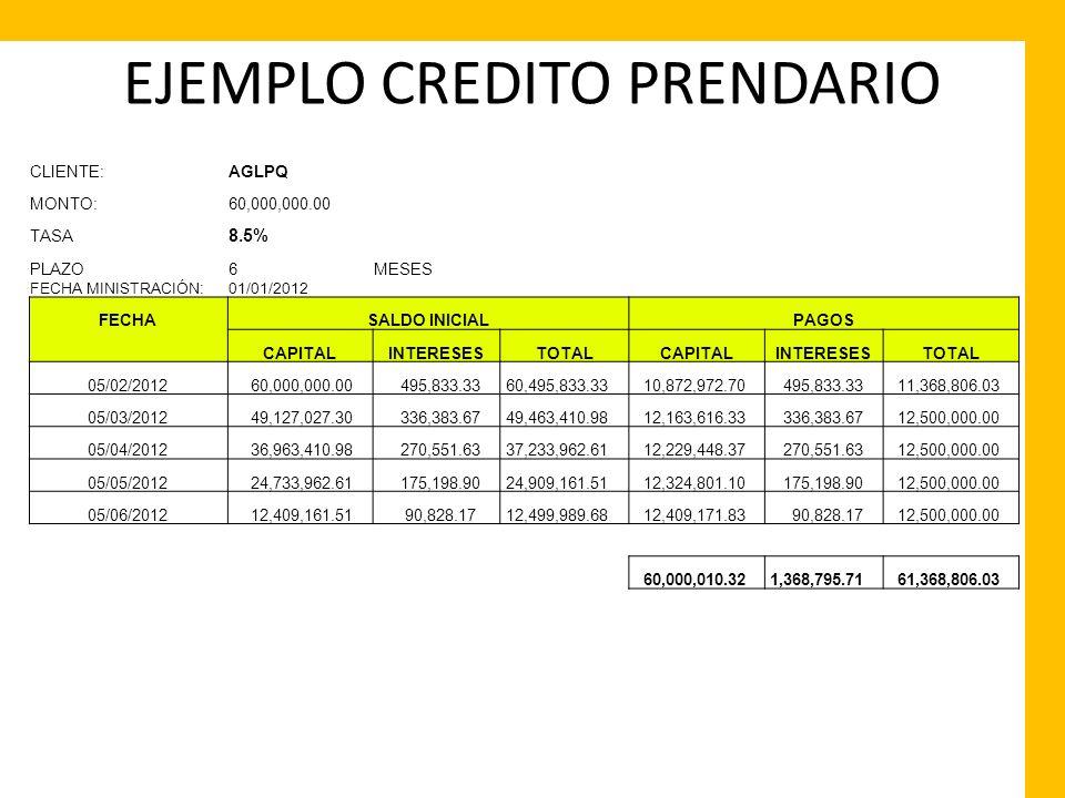 CLIENTE:AGLPQ MONTO:60,000,000.00 TASA 8.5% 0.000236111 PLAZO6MESES FECHA MINISTRACIÓN:01/01/2012 FECHASALDO INICIALPAGOS CAPITALINTERESESTOTALCAPITAL