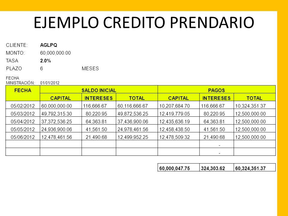EJEMPLO CREDITO PRENDARIO CLIENTE:AGLPQ MONTO:60,000,000.00 TASA2.0%5.5556E-05 PLAZO6MESES FECHA MINISTRACIÓN:01/01/2012 FECHASALDO INICIALPAGOS CAPIT