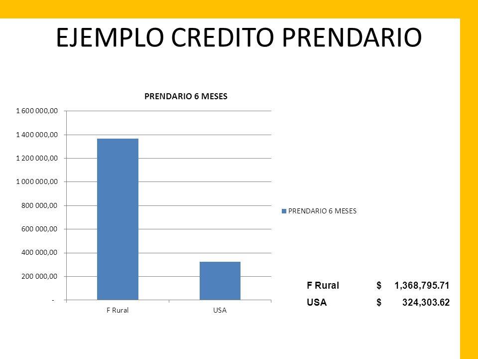 EJEMPLO CREDITO PRENDARIO F Rural $ 1,368,795.71 USA $ 324,303.62