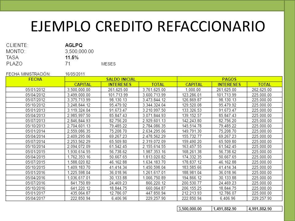 EJEMPLO CREDITO REFACCIONARIO CLIENTE:AGLPQ MONTO:3,500,000.00 TASA11.5% 0.000319444 PLAZO71 MESES FECHA MINISTRACIÓN:16/05/2011 FECHASALDO INICIALPAG