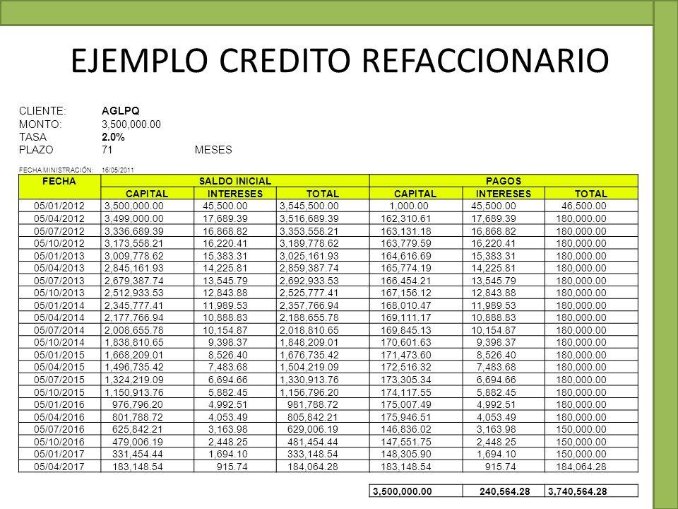EJEMPLO CREDITO REFACCIONARIO CLIENTE:AGLPQ MONTO:3,500,000.00 TASA2.0%5.5556E-05 PLAZO71MESES FECHA MINISTRACIÓN:16/05/2011 FECHASALDO INICIALPAGOS C