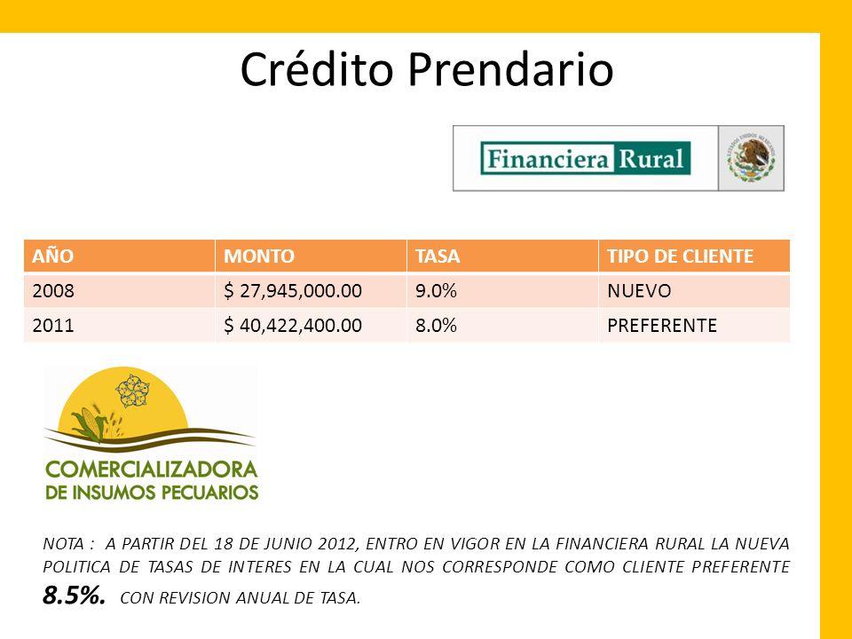 Crédito Prendario AÑOMONTOTASATIPO DE CLIENTE 2008$ 27,945,000.009.0%NUEVO 2011$ 40,422,400.008.0%PREFERENTE NOTA : A PARTIR DEL 18 DE JUNIO 2012, ENT