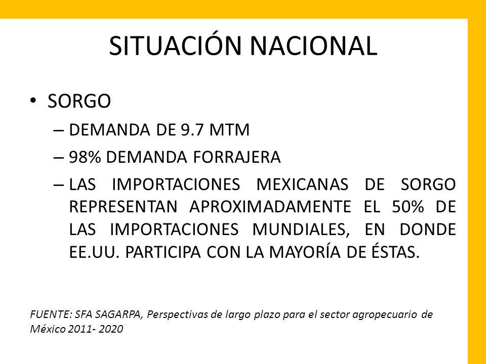 SITUACIÓN NACIONAL SORGO – DEMANDA DE 9.7 MTM – 98% DEMANDA FORRAJERA – LAS IMPORTACIONES MEXICANAS DE SORGO REPRESENTAN APROXIMADAMENTE EL 50% DE LAS