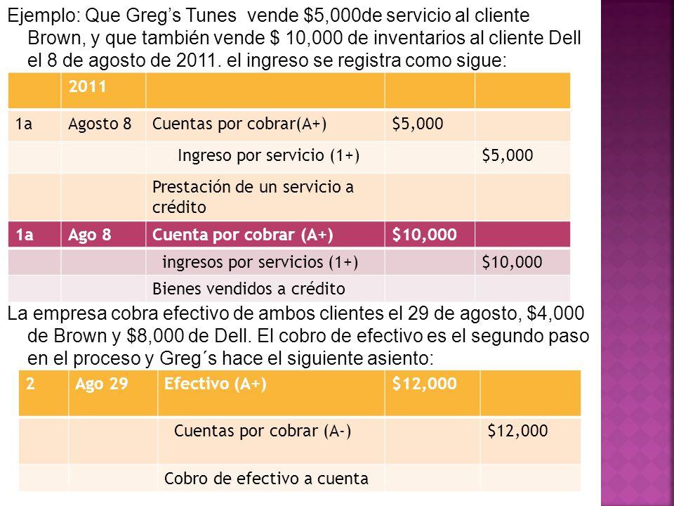 Ejemplo: Que Gregs Tunes vende $5,000de servicio al cliente Brown, y que también vende $ 10,000 de inventarios al cliente Dell el 8 de agosto de 2011.