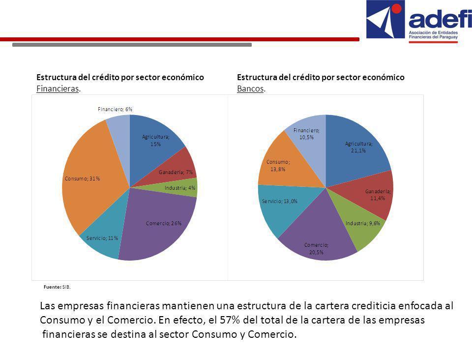 Estructura del crédito por sector económico Bancos.