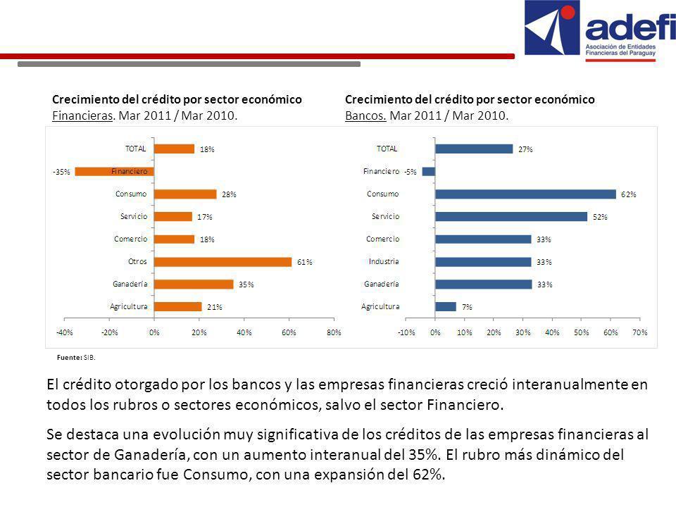Crecimiento del crédito por sector económico Bancos.