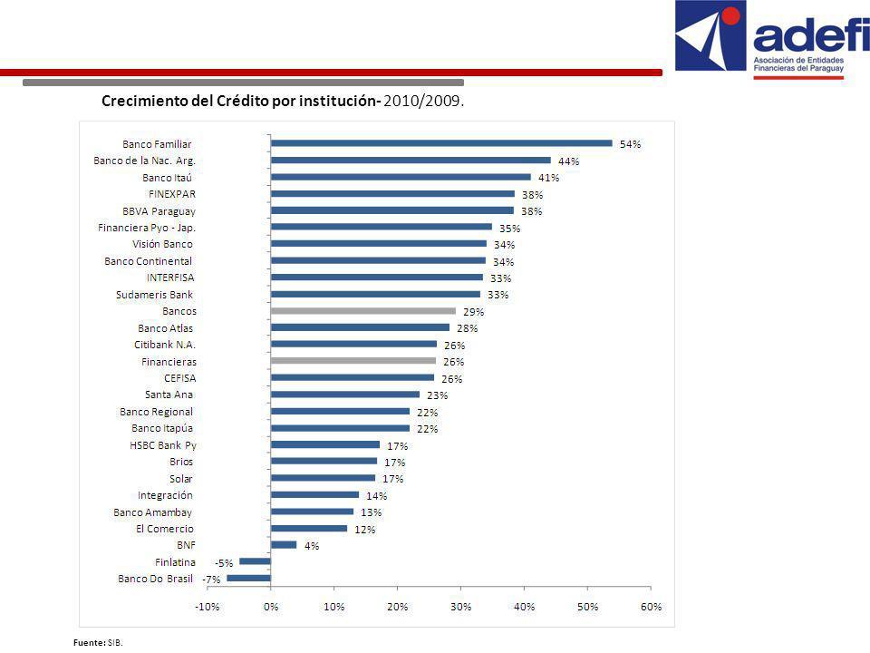 Crecimiento del Crédito por institución- 2010/2009. Fuente: SIB.
