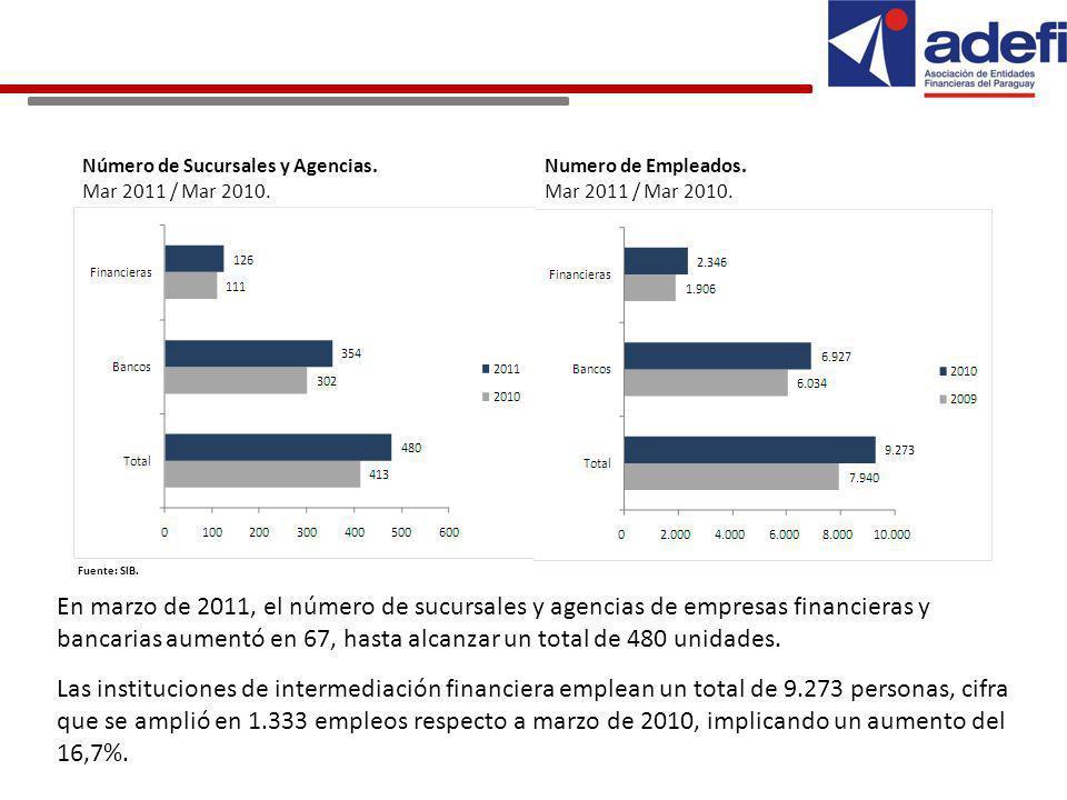 Número de Sucursales y Agencias.Mar 2011 / Mar 2010.