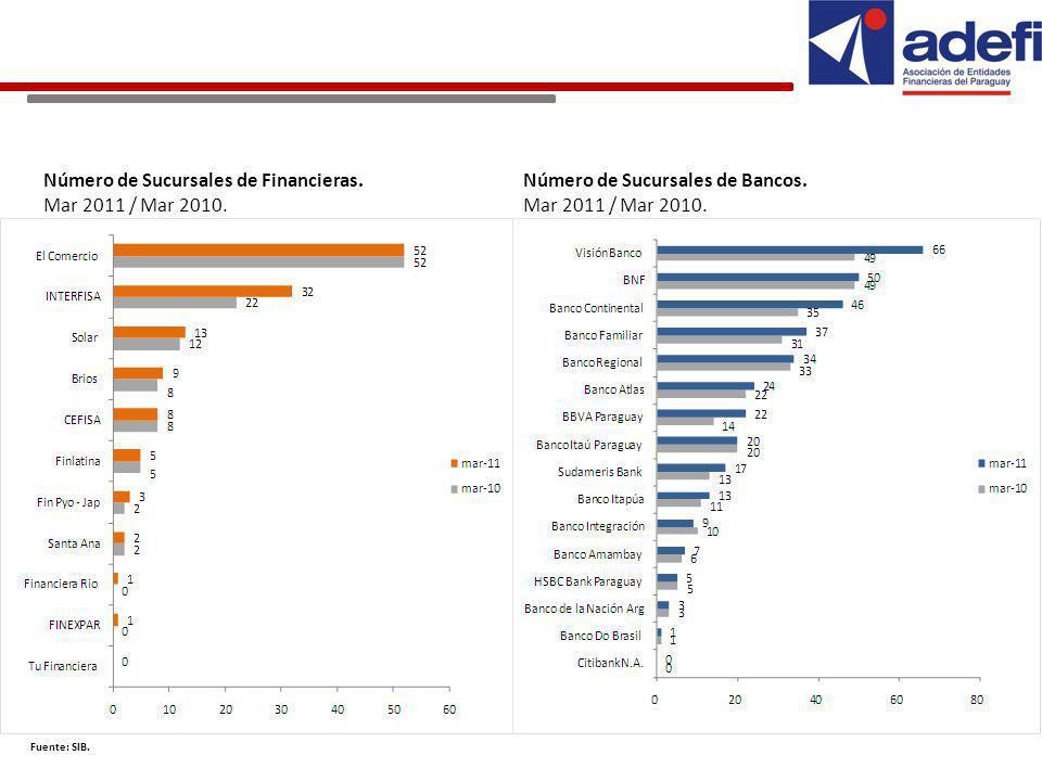 Número de Sucursales de Financieras. Mar 2011 / Mar 2010.