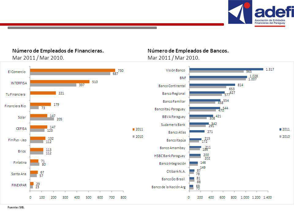 Número de Empleados de Financieras.Mar 2011 / Mar 2010.