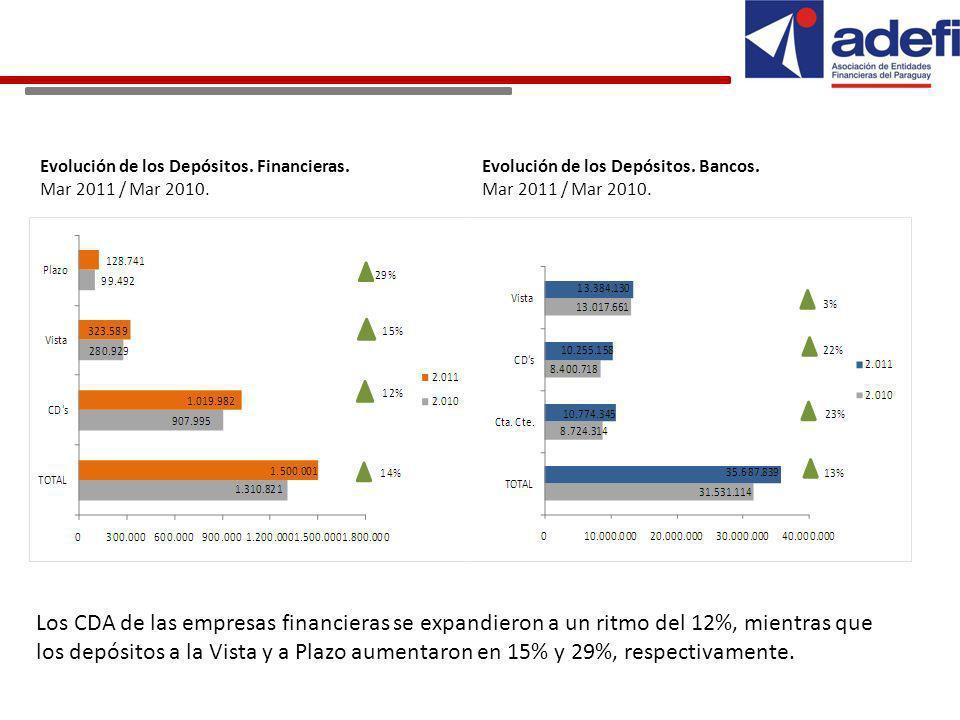 Evolución de los Depósitos. Financieras. Mar 2011 / Mar 2010.