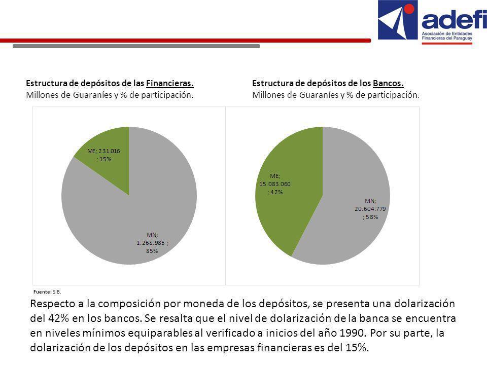 Estructura de depósitos de las Financieras. Millones de Guaraníes y % de participación.