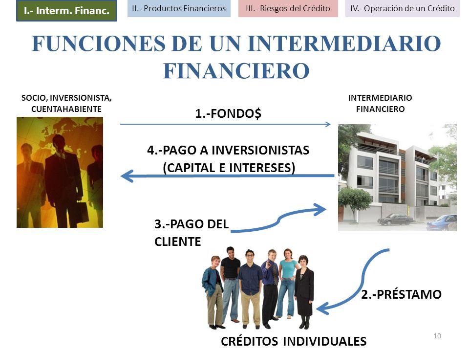 10 FUNCIONES DE UN INTERMEDIARIO FINANCIERO 1.-FONDO$ 2.-PRÉSTAMO 3.-PAGO DEL CLIENTE 4.-PAGO A INVERSIONISTAS (CAPITAL E INTERESES) CRÉDITOS INDIVIDU