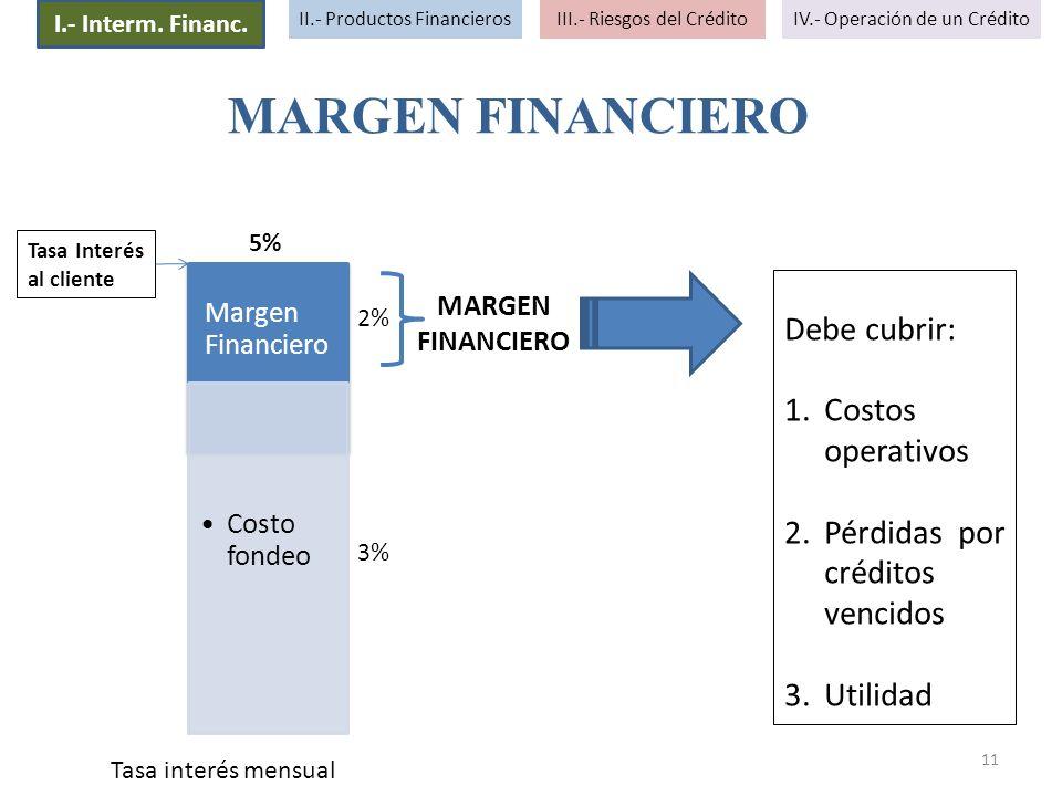 11 MARGEN FINANCIERO Debe cubrir: 1.Costos operativos 2.Pérdidas por créditos vencidos 3.Utilidad Margen Financiero Costo fondeo Tasa Interés al clien