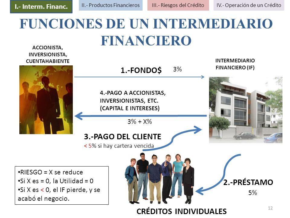12 FUNCIONES DE UN INTERMEDIARIO FINANCIERO 1.-FONDO$ 2.-PRÉSTAMO 3.-PAGO DEL CLIENTE < 5% si hay cartera vencida 4.-PAGO A ACCIONISTAS, INVERSIONISTA