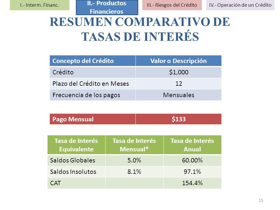 Concepto del CréditoValor o Descripción Crédito$1,000 Plazo del Crédito en Meses12 Frecuencia de los pagosMensuales 15 Tasa de Interés Equivalente Tas