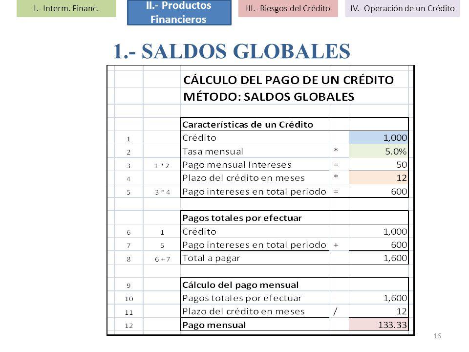 1.- SALDOS GLOBALES 16 I.- Interm. Financ. II.- Productos Financieros III.- Riesgos del CréditoIV.- Operación de un Crédito