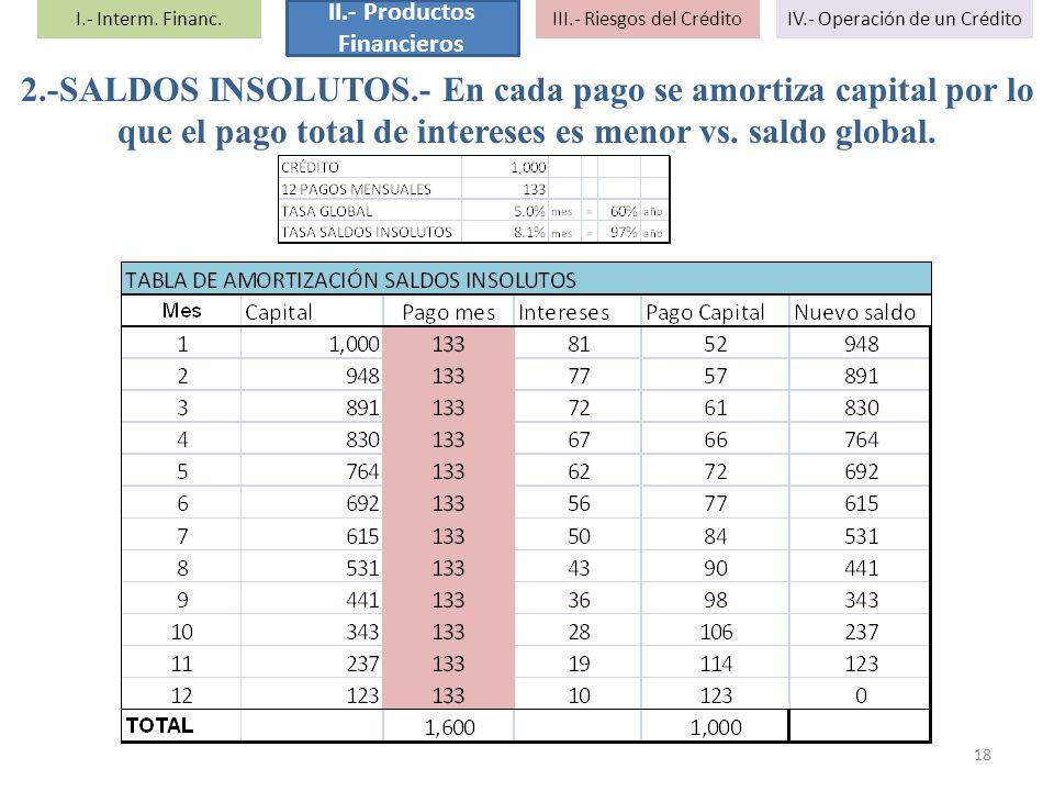2.-SALDOS INSOLUTOS.- En cada pago se amortiza capital por lo que el pago total de intereses es menor vs. saldo global. 18 I.- Interm. Financ. II.- Pr