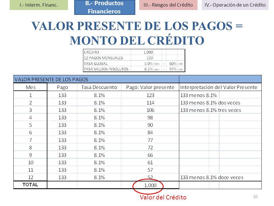 VALOR PRESENTE DE LOS PAGOS = MONTO DEL CRÉDITO 20 Valor del Crédito I.- Interm. Financ. II.- Productos Financieros III.- Riesgos del CréditoIV.- Oper