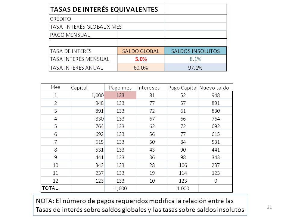 21 NOTA: El número de pagos requeridos modifica la relación entre las Tasas de interés sobre saldos globales y las tasas sobre saldos insolutos