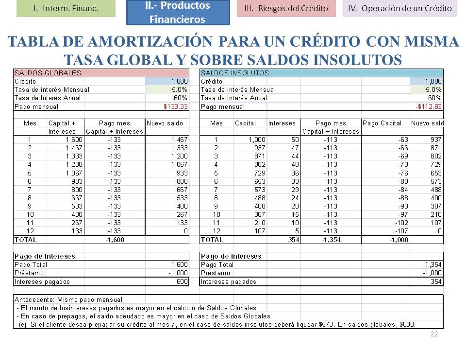 TABLA DE AMORTIZACIÓN PARA UN CRÉDITO CON MISMA TASA GLOBAL Y SOBRE SALDOS INSOLUTOS 22 I.- Interm. Financ. II.- Productos Financieros III.- Riesgos d