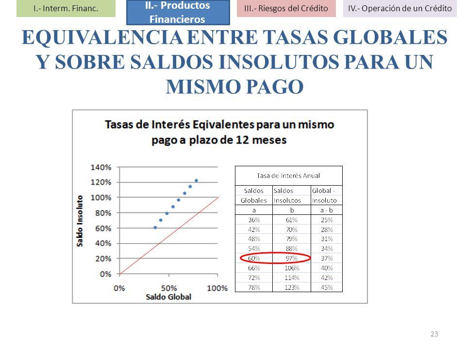 EQUIVALENCIA ENTRE TASAS GLOBALES Y SOBRE SALDOS INSOLUTOS PARA UN MISMO PAGO 23 I.- Interm. Financ. II.- Productos Financieros III.- Riesgos del Créd