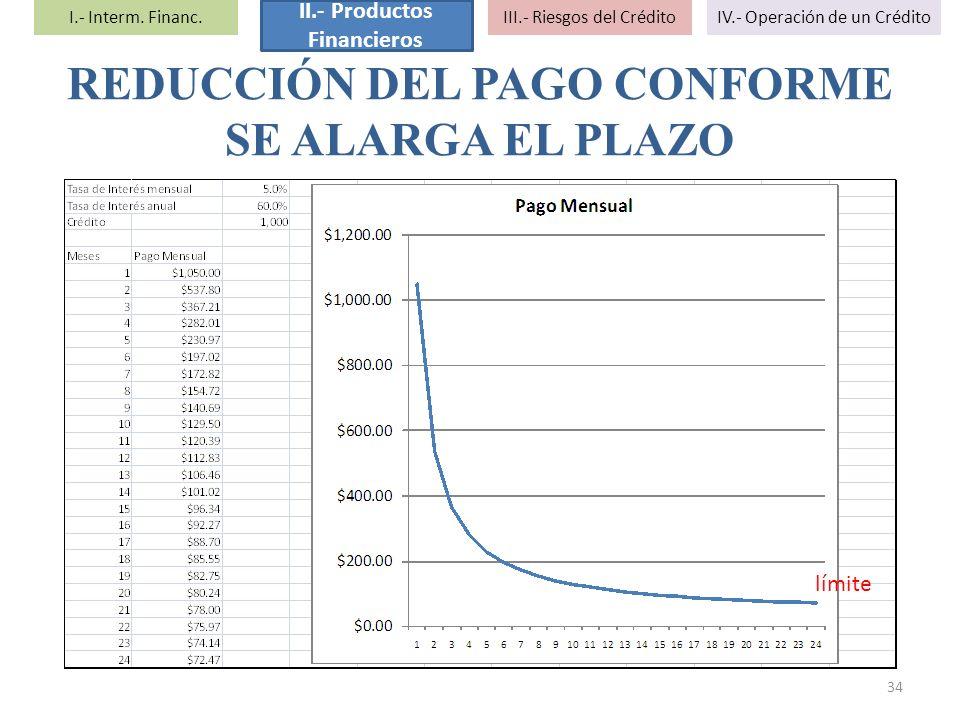 34 límite REDUCCIÓN DEL PAGO CONFORME SE ALARGA EL PLAZO I.- Interm. Financ. II.- Productos Financieros III.- Riesgos del CréditoIV.- Operación de un