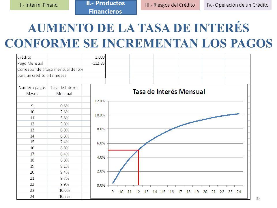 AUMENTO DE LA TASA DE INTERÉS CONFORME SE INCREMENTAN LOS PAGOS 35 I.- Interm. Financ. II.- Productos Financieros III.- Riesgos del CréditoIV.- Operac