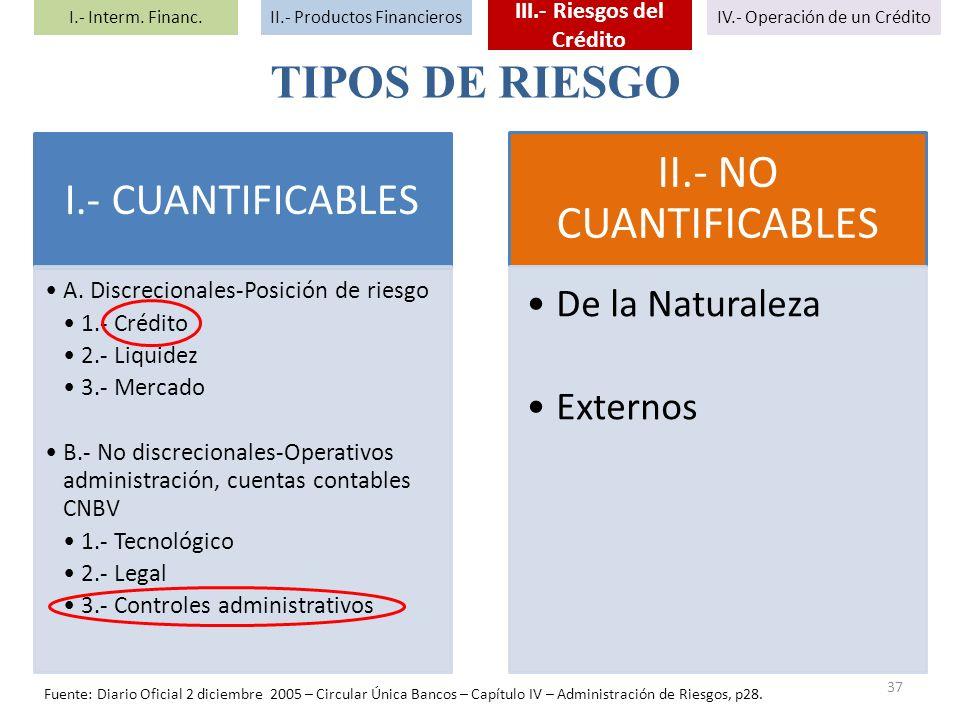TIPOS DE RIESGO I.- CUANTIFICABLES A. Discrecionales-Posición de riesgo 1.- Crédito 2.- Liquidez 3.- Mercado B.- No discrecionales-Operativos administ