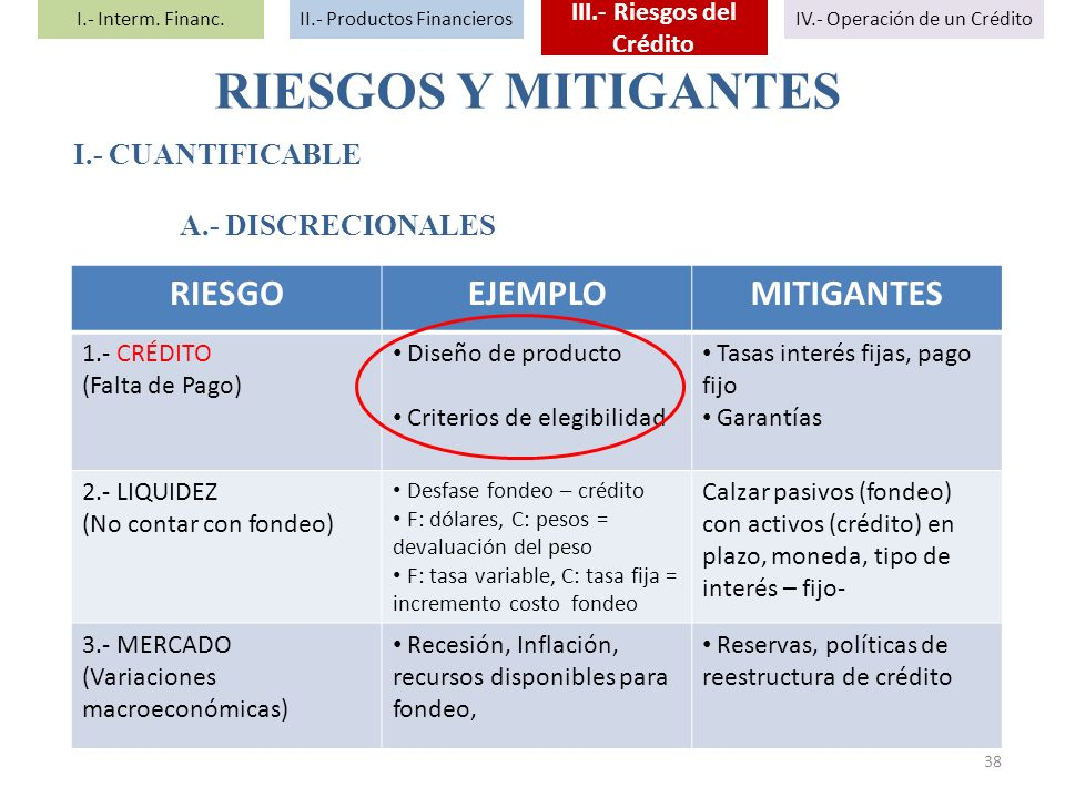 RIESGOS Y MITIGANTES RIESGOEJEMPLOMITIGANTES 1.- CRÉDITO (Falta de Pago) Diseño de producto Criterios de elegibilidad Tasas interés fijas, pago fijo G