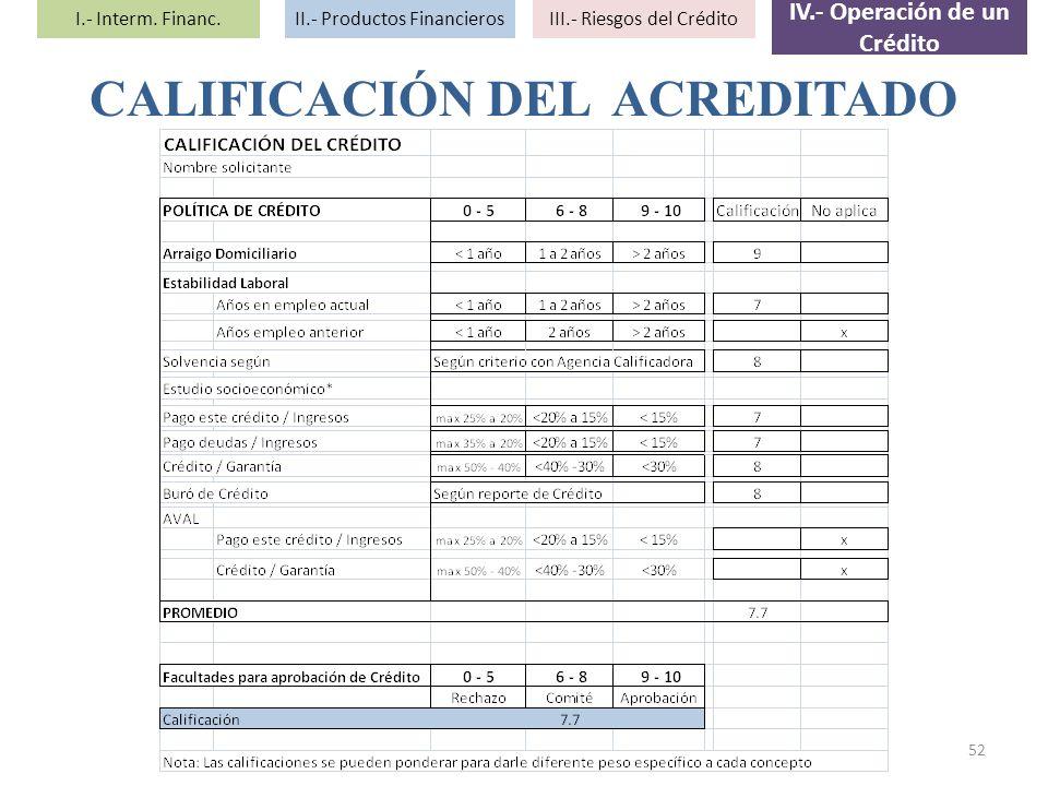 CALIFICACIÓN DEL ACREDITADO 52 I.- Interm. Financ.II.- Productos FinancierosIII.- Riesgos del Crédito IV.- Operación de un Crédito