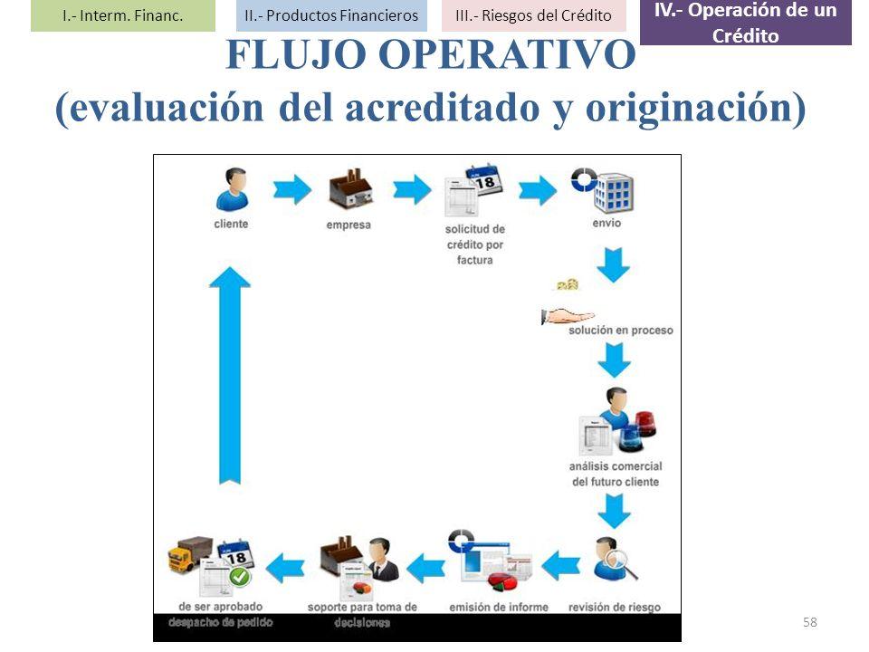 FLUJO OPERATIVO (evaluación del acreditado y originación) 58 I.- Interm. Financ.II.- Productos FinancierosIII.- Riesgos del Crédito IV.- Operación de