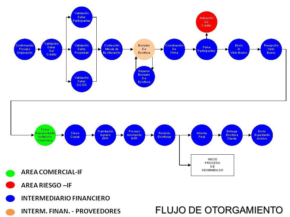 FLUJO DE OTORGAMIENTO FLUJO DE OTORGAMIENTO AREA COMERCIAL-IF AREA RIESGO –IF INTERMEDIARIO FINANCIERO INTERM. FINAN. - PROVEEDORES