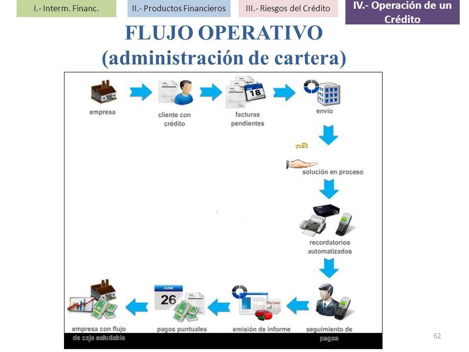 62 FLUJO OPERATIVO (administración de cartera) I.- Interm. Financ.II.- Productos FinancierosIII.- Riesgos del Crédito IV.- Operación de un Crédito
