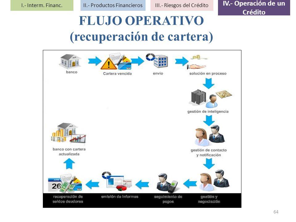 64 FLUJO OPERATIVO (recuperación de cartera) I.- Interm. Financ.II.- Productos FinancierosIII.- Riesgos del Crédito IV.- Operación de un Crédito