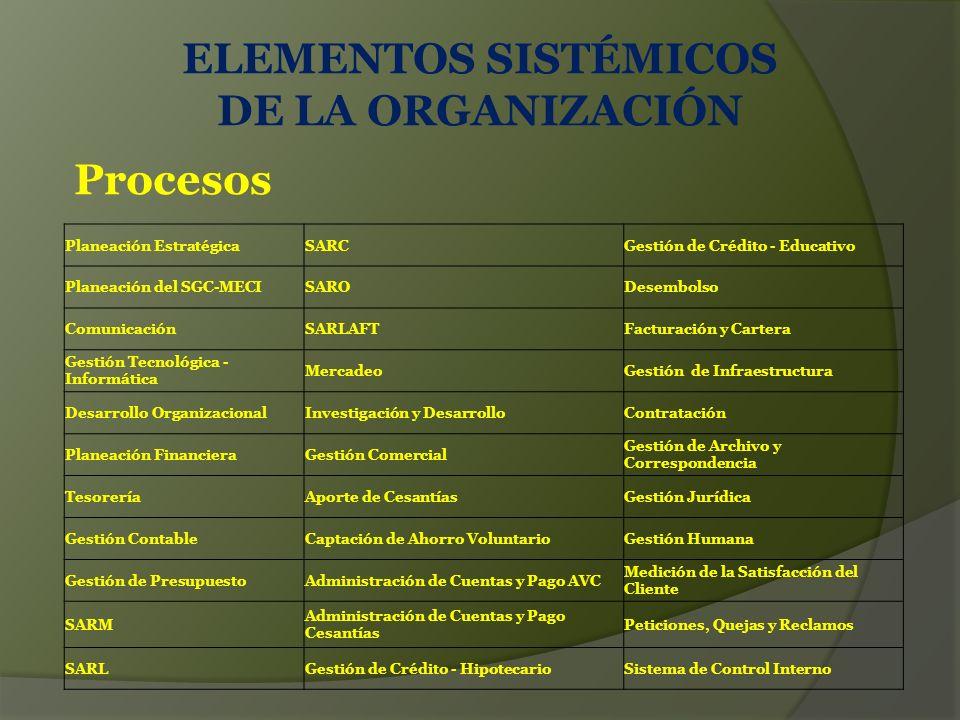 ELEMENTOS SISTÉMICOS DE LA ORGANIZACIÓN Procesos Planeación EstratégicaSARCGestión de Crédito - Educativo Planeación del SGC-MECISARODesembolso ComunicaciónSARLAFTFacturación y Cartera Gestión Tecnológica - Informática MercadeoGestión de Infraestructura Desarrollo OrganizacionalInvestigación y DesarrolloContratación Planeación FinancieraGestión Comercial Gestión de Archivo y Correspondencia TesoreríaAporte de CesantíasGestión Jurídica Gestión ContableCaptación de Ahorro VoluntarioGestión Humana Gestión de PresupuestoAdministración de Cuentas y Pago AVC Medición de la Satisfacción del Cliente SARM Administración de Cuentas y Pago Cesantías Peticiones, Quejas y Reclamos SARLGestión de Crédito - HipotecarioSistema de Control Interno